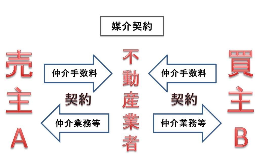 媒介契約の図解