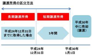 譲渡所得の区分の図