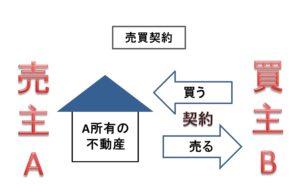 売買契約の図解